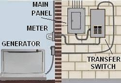 home generators a guide and an advice Genset Wiring to House connecting generator to house wiring diagram
